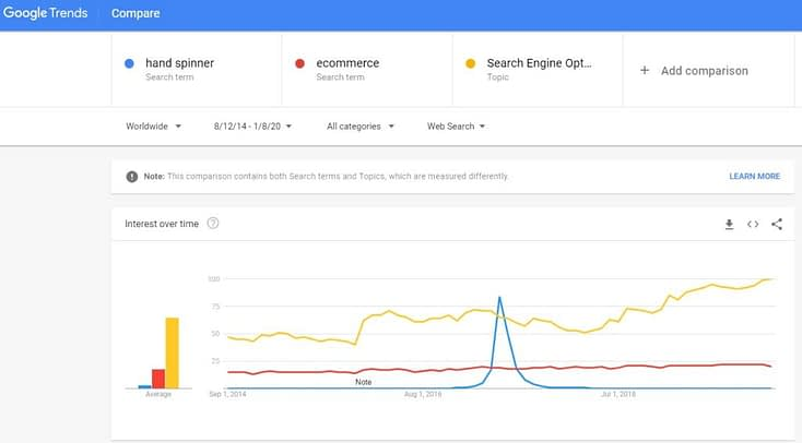 google trends for blogging niches