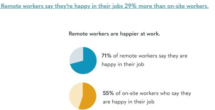 remote workers are happy