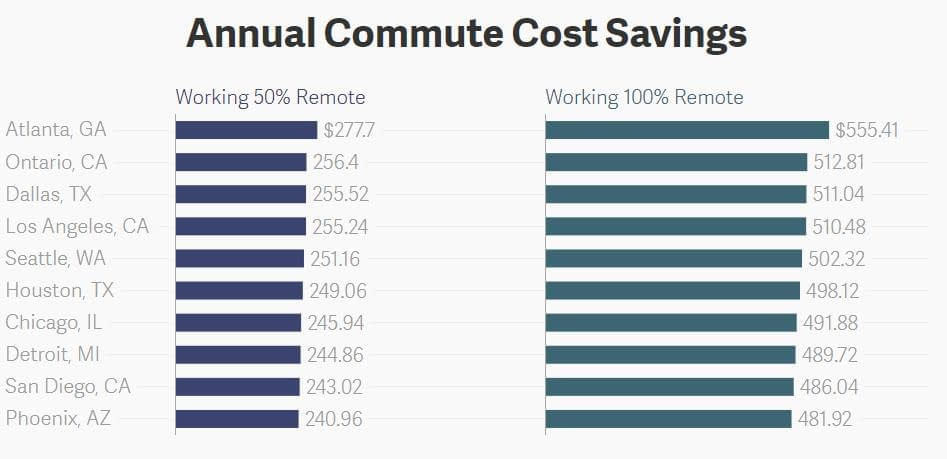 annula commute cost saving