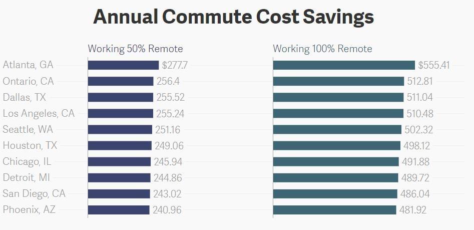 annula commute cost saving